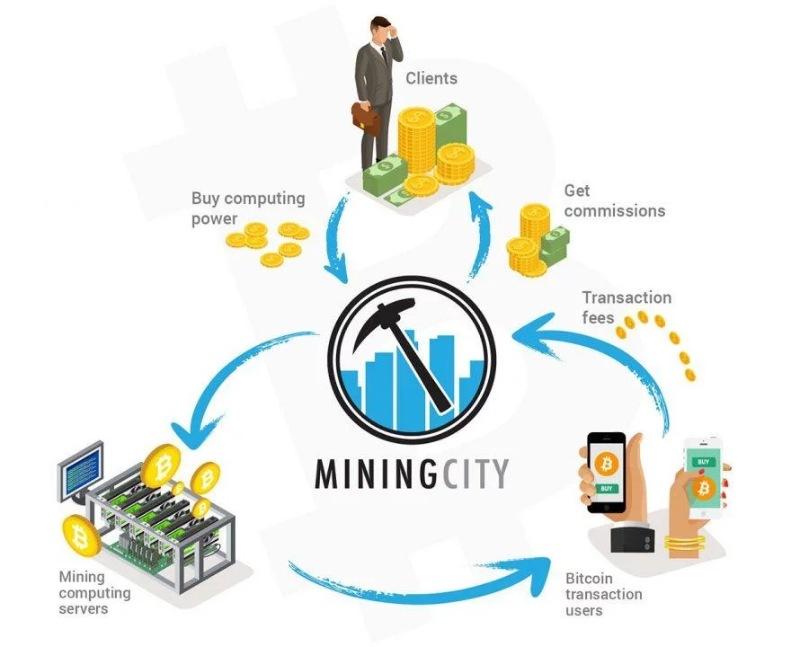 Vòng quay hoạt động của Mining City